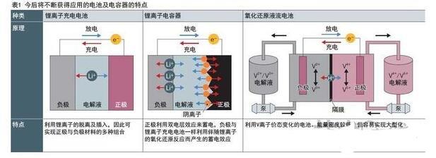 双电层电容器的工作原理_双电层电容器的特点