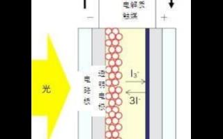 基于氧化锌开发色素增感型光发电技术的设计研究
