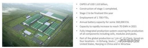 2020年海外电池短缺? LG 电池供应和合资情况