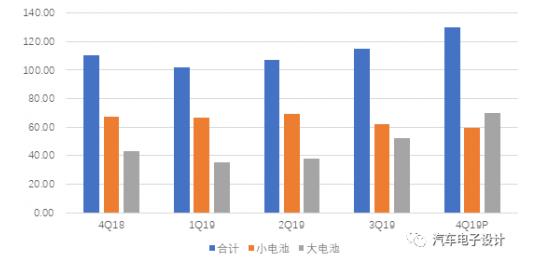 三星動力電池的業務的長期展望 三星SDI會影響全球的供應鏈?
