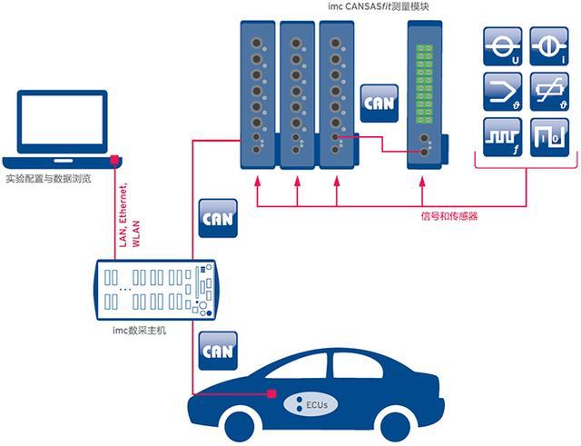 新能源汽车整车空调测试解决方案