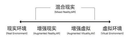 AR、VR、MR你分的清楚吗