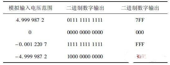 串联锂离子电池组检测系统设计