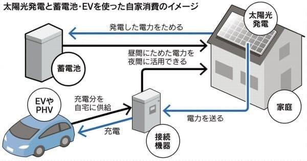 NF Circuit拟投资12.5亿日元新建一座家用蓄电池工厂 并将其子公司NF Blossom电池制造部门拆分