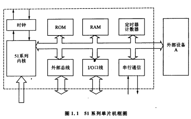 从51到ARM32位嵌入式系统入门PDF电子书免费下载