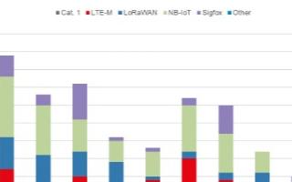 全球LPWAN部署数量达到501张,LoRa占部署的主导地位