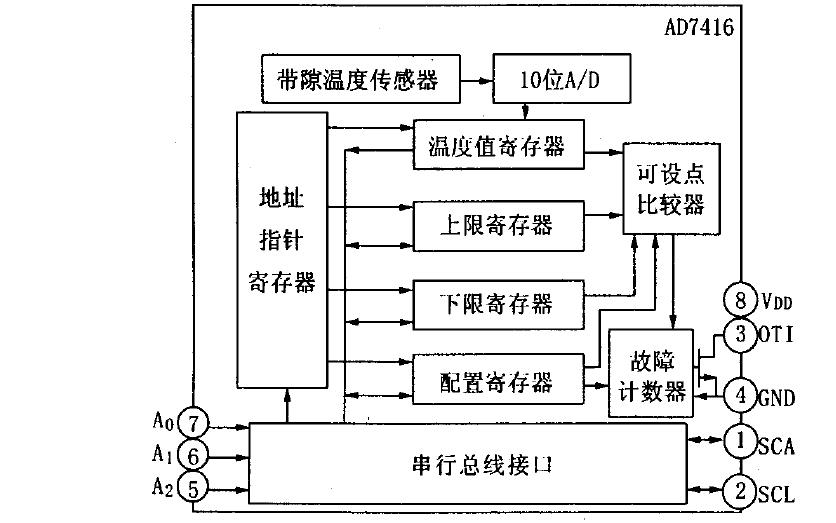 如何使用AVR单片机设计实现多点数字温度检测系统