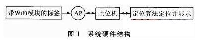 WiFi技术和RFID技术为基础的定位是如何实现的