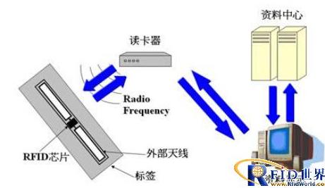 RFID系统比较适合哪一种频率