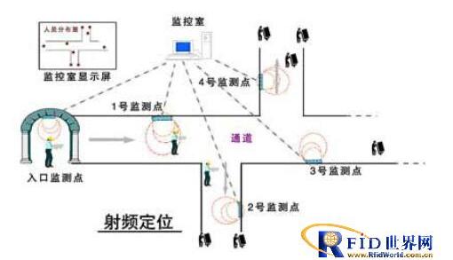 RFID用于室内定位有哪几种模式