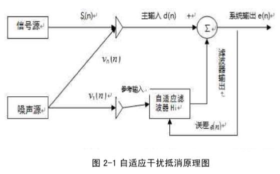 如何使用RLS算法实现多麦克风降噪的设计