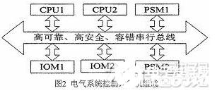 一種基于串行背板總線-ARINC659總線的雙余度計算機體系架構設計