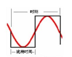 通信信道综合布线中的频率和宽带如何去定义性能