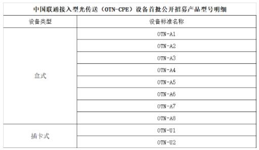 中国联通发布了接入型光传送设备公开招募结果