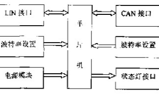 基于单片机实现CAN总线与LIN总线间的传输设计方案