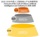 2030年中国人工智能核心产业规模将突破1000...
