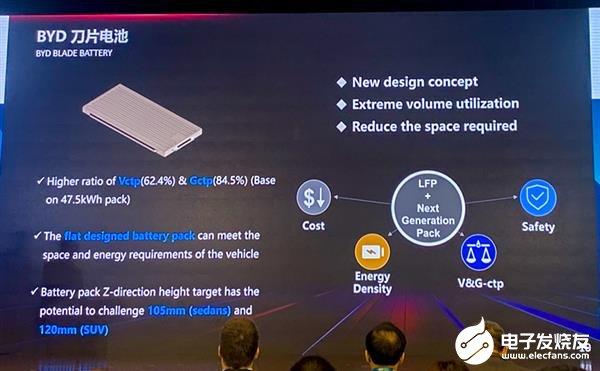 比亚迪或在今年上半年量产全新一代刀片电池 将为公司提供非常大的竞争力