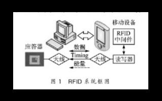 基于S3C2440A芯片实现RFID读写器系统的设计