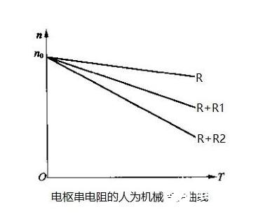 直流电动机的调速方法介绍