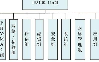 工業無線技術的ISA100標準測試、認證及使用