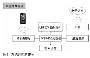 采用UHF射频卡读写器与MSP430处理器实现圆极化天线的设计