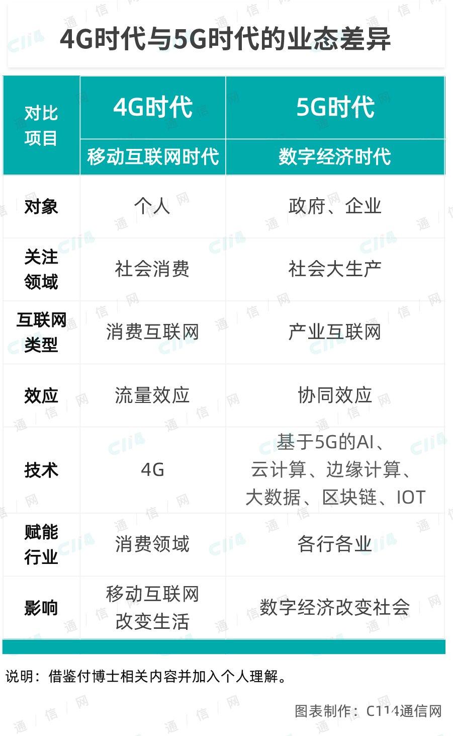 5G已经成为了2020年运营商加码的必然趋势