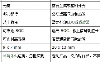 SiTime MEMS OCXO恒温振荡器的应用优势及领域