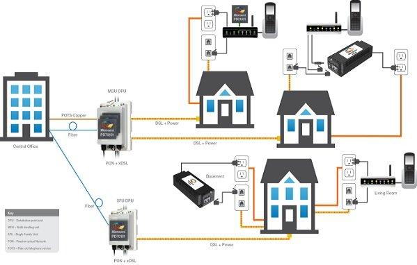 以太網供電和HDBaseT供電的標準及所具有的的應用優勢