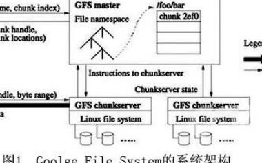云计算的技术分析及平台建设与应用构建方法研究