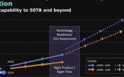 西数2020年推出60TB硬盘,SMR硬盘立下功劳