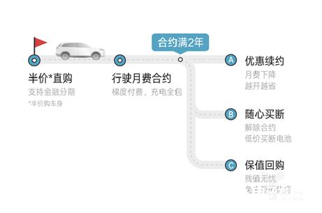 EX6 Plus400五折賣 威馬汽車正重塑中國新能源汽車行業定價規則