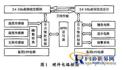rfid如何协助保障矿山的安全