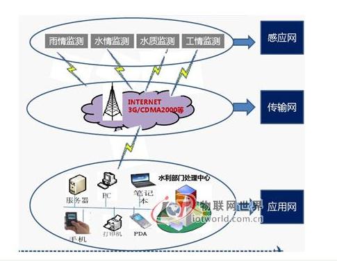 物联网技术是如何区推动水利行业的发展的