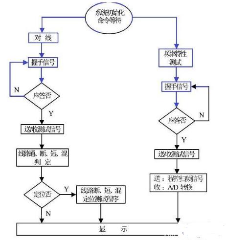 單片機程序如何編寫