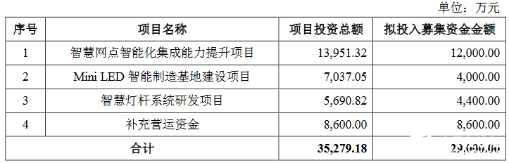 奥拓平安彩票真人视讯平台募集资金总额不超过2.90亿元 将投入建设多个项目