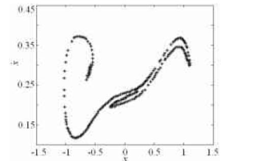 如何使用Duffing混沌系统进行微弱振动信号的检测方法说明