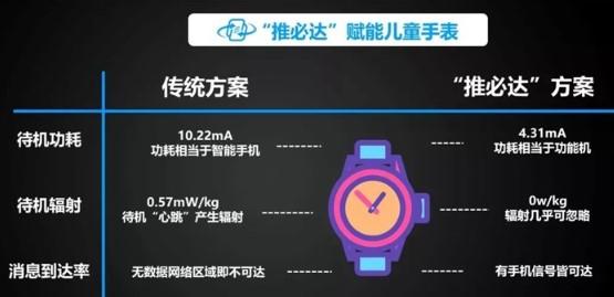 小寻儿童手表完成适配及相关测试,三方面能力有显著改善