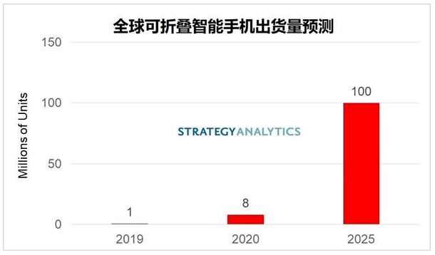 2025年全球可折疊智能手機的出貨量將達到1億部