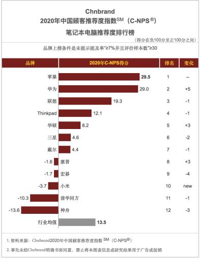 华为笔记本在2020年笔记本电脑推荐度跃升至TOP2