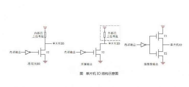 PIC单片机以及51和AVR单片机的IO口操作方法解析