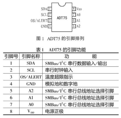 數字溫度傳感器ADT75的特點及應用實例分析