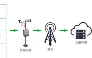 基于GIS技術與物聯網技術實現空氣網格化監測系統的設計