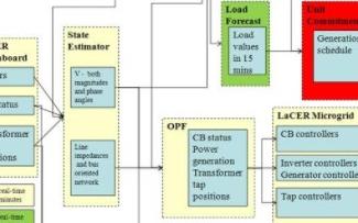 使用NI LabVIEW和MEMS服務器開發出微網系統原型