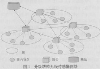无线传感器网络的分簇算法的设计研究