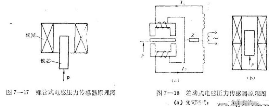 电感式压力传感器工作原理
