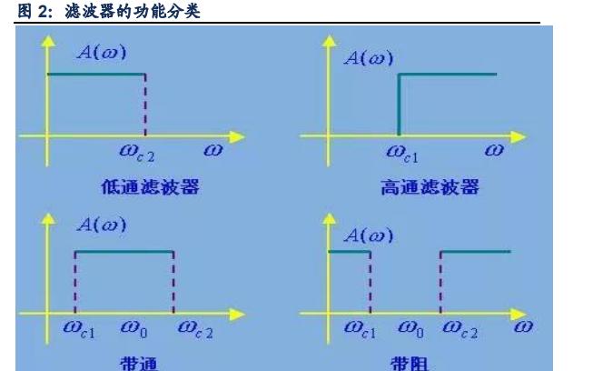 5G基站滤波器技术与市场分析详细说明
