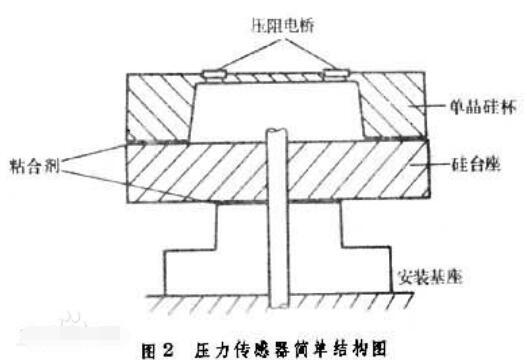 半导体压力传感器原理_半导体压力传感器结构
