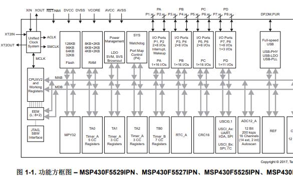 MSP430F552x和MSP430F551x混合信号微控制器的数据手册