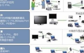 WLAN 802.11ad標準的互操作性測試及應用發展