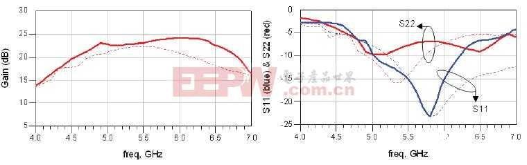 WLAN双频低噪放电路的设计及测试仿真